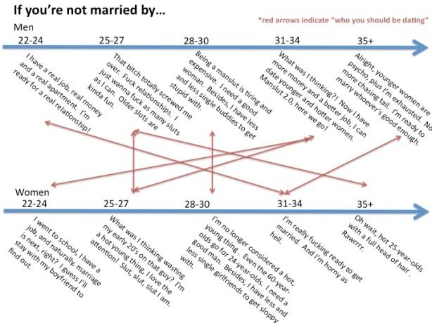 dating timeline for men