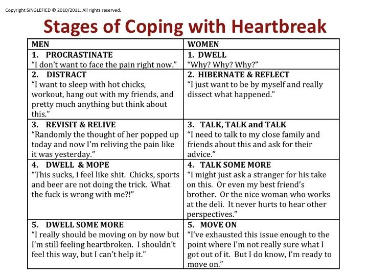 Dealing with a broken heart for men